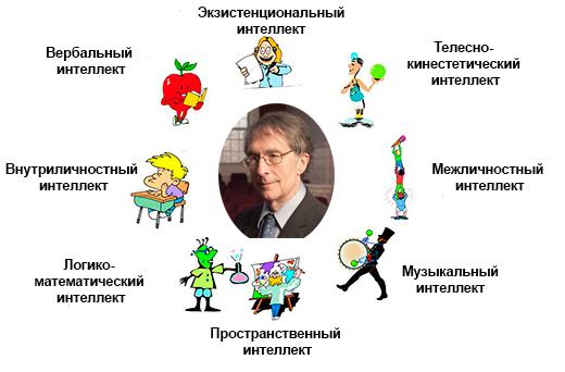 7 видов интеллекта
